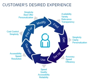 Article Diagram 1_Customer-Desired-Experience
