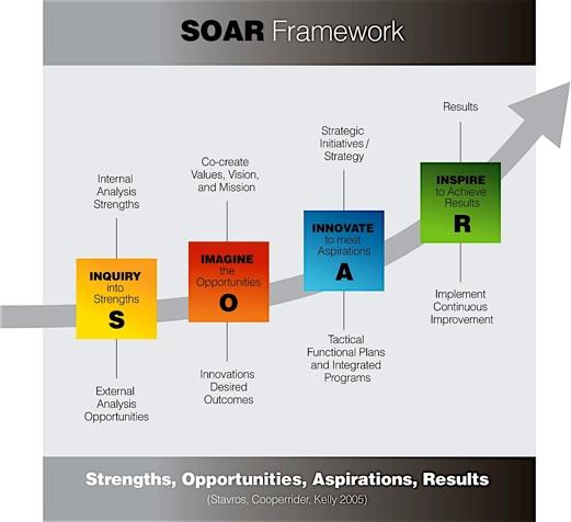 SOAR_diagram-filtered